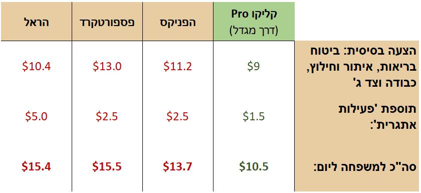 """השוואת מחיר ביטוח נסיעות לחו""""ל"""